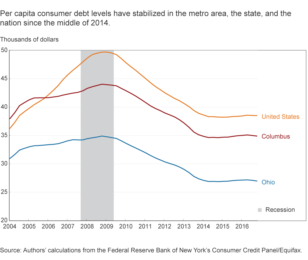 Per capita consumer debt levels have stabilized in the metro area, the state, and the nation since the middle of 2014