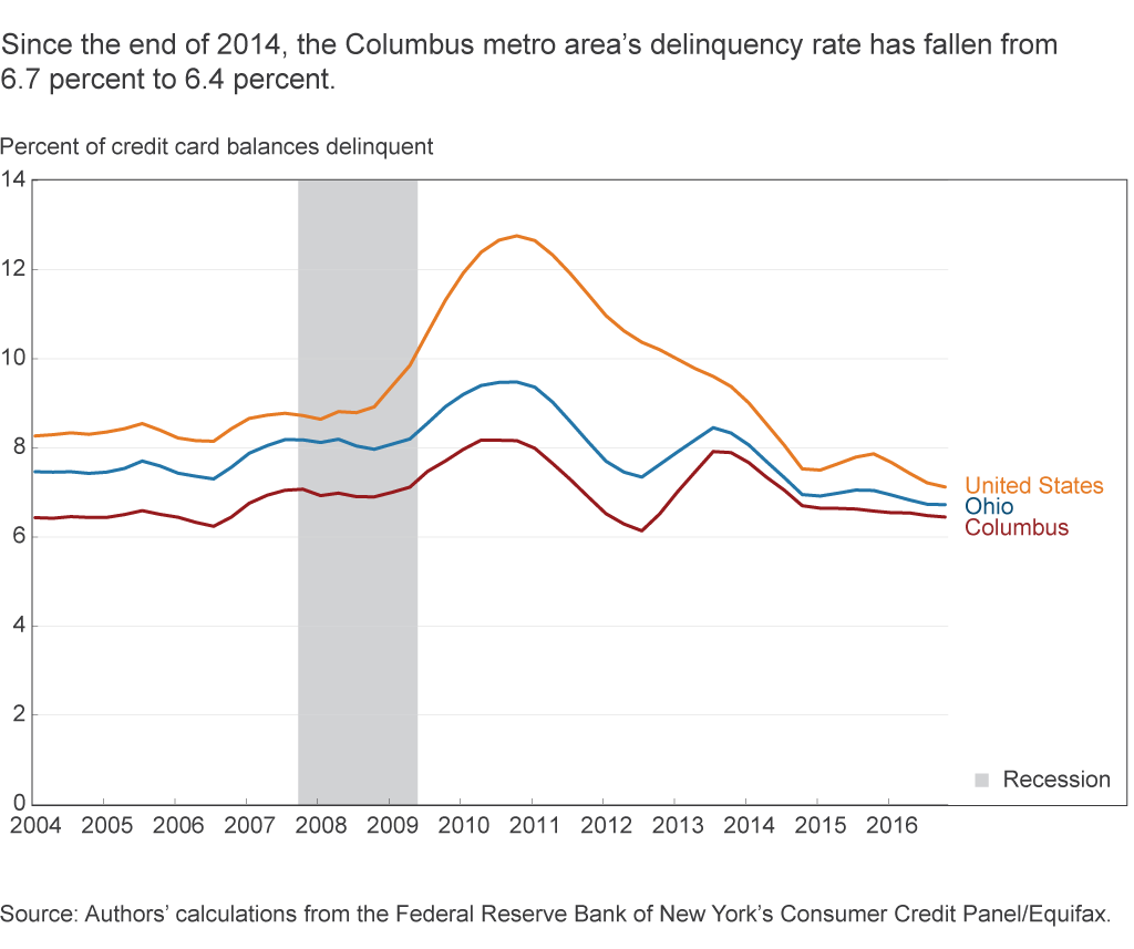 Since the end of 2014, the Columbus metro area's delinquency rate has fallen from 6.7 percent to 6.4 percent