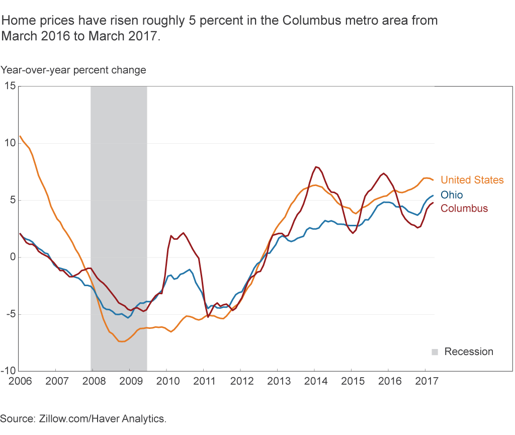 Home prices ave risen roughly 5 percent in the Columbus metro area from March 2016 to March 2017