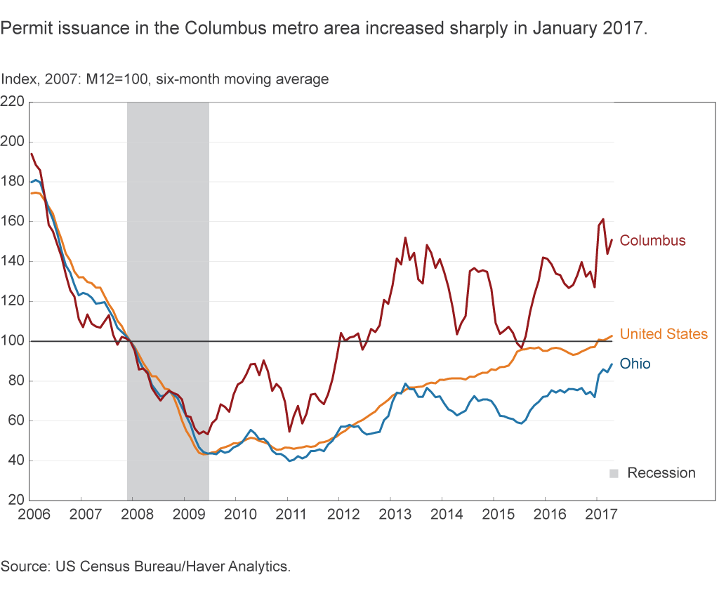 Permit issuance in Columbus metro area increased sharply in January 2017