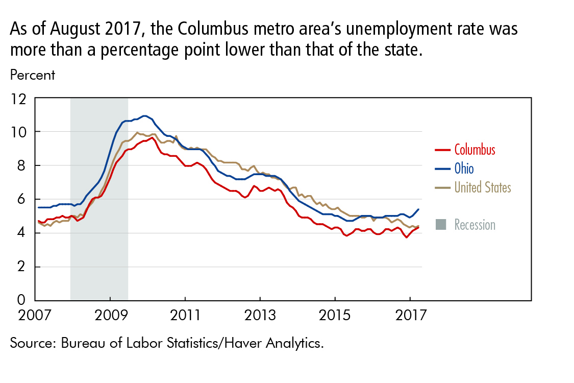 As of August 2017, the Columbus metro area's unemployment rate was more than a percentage point lower than that of the state.