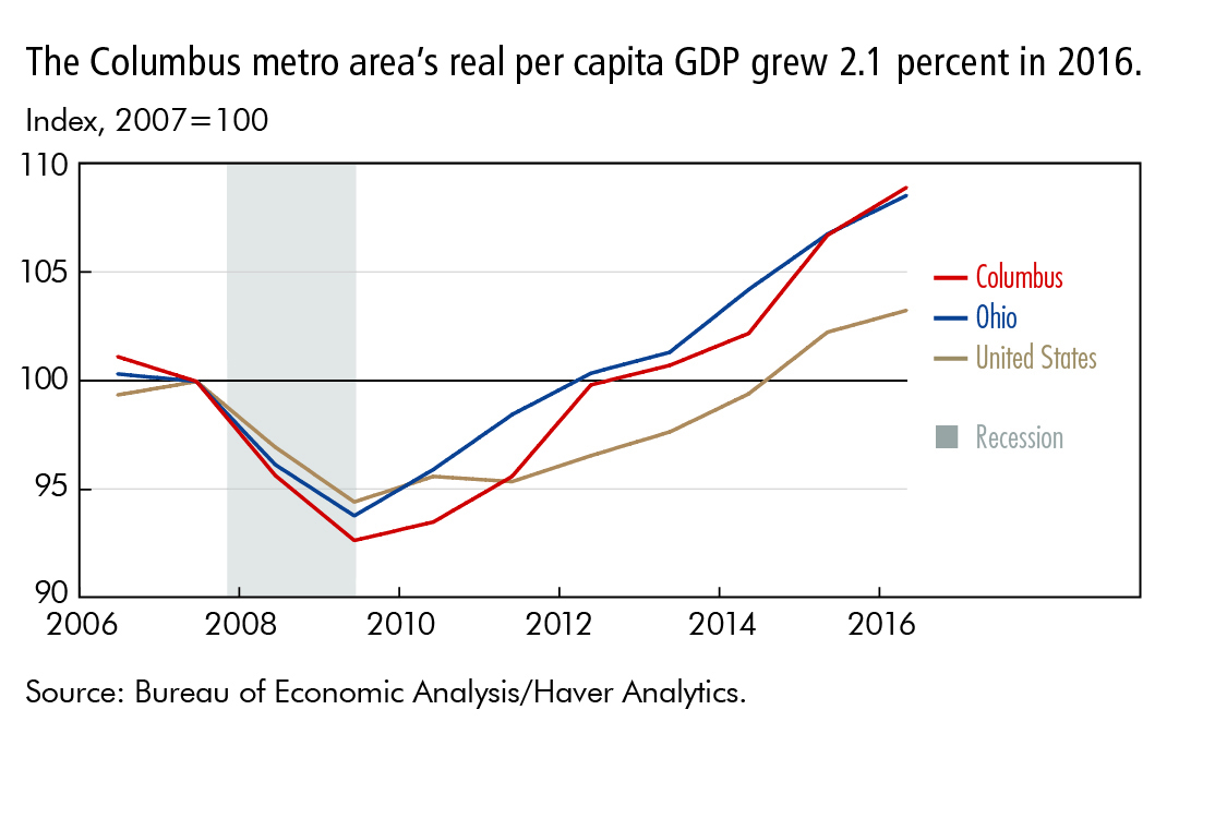 The Columbus metro area's real capita GDP grew 2.1 percent in 2016.