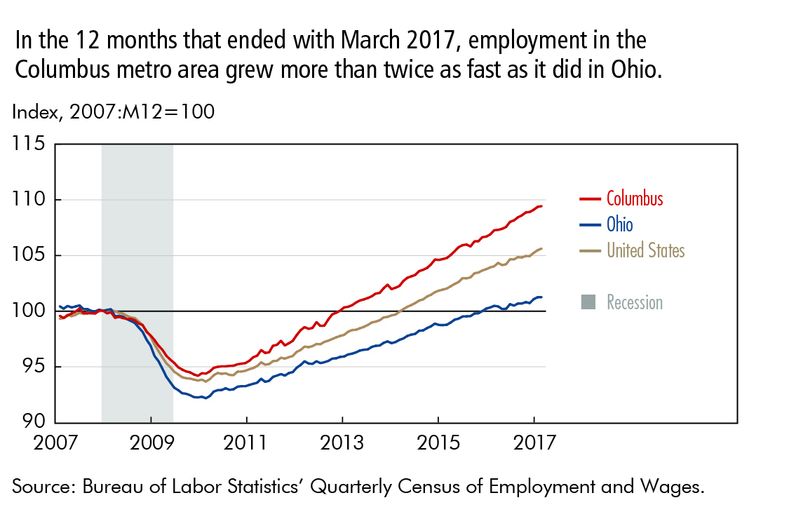 In the 12 months that ended with March 2017, employment in the Columbus metro area grew more than twice as fast as it did in Ohio.