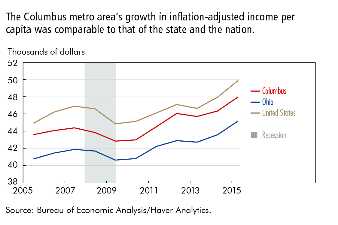 The Columbus metro area's growth in inflation-adjusted income per capita was comparable to that of the state and the nation.