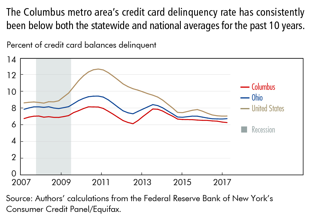 The Columbus metro area's credit card delinquency rate has consistently been below both the statewide and national averages for the past 10 years.