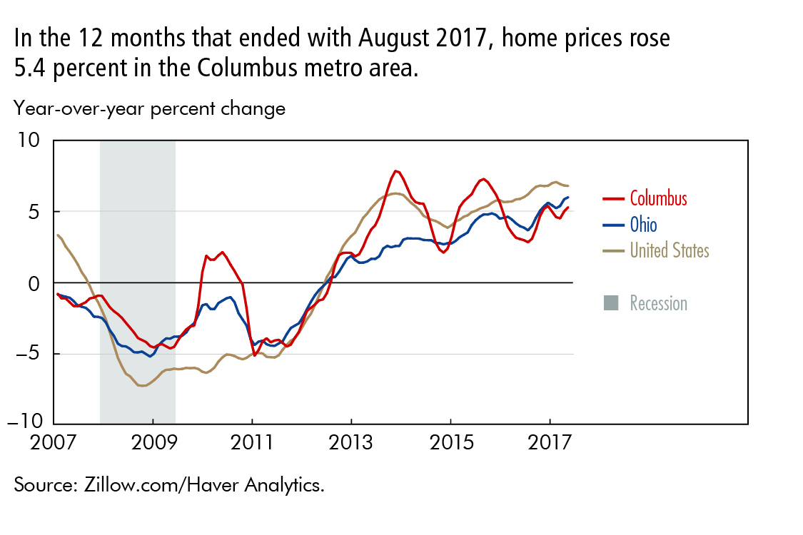 In the 12 months that ended with August 2017, home prices rose 5.4 percent in the Columbus metro area.