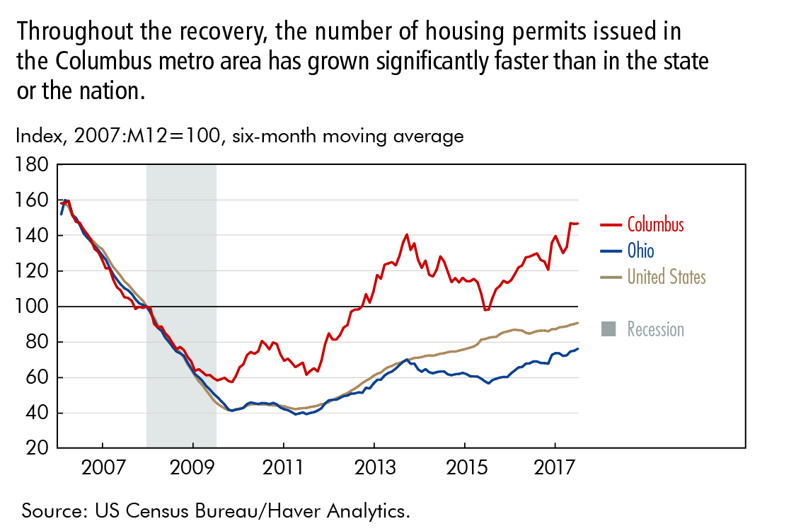 Throughout the recovery, the number of housing permits issues in the Columbus metro area has grown significantly faster than in the state or the nation.
