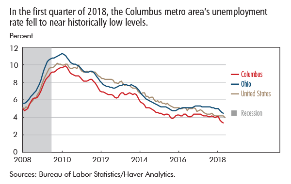 In the first quarter of 2018, the Columbus metro area's unemployment rate fell to near historically low levels..