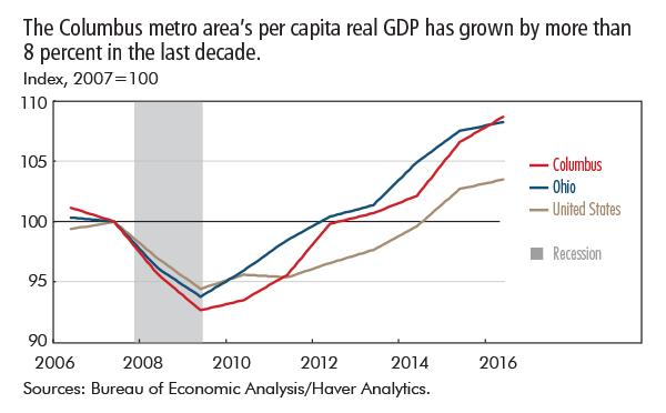 The Columbus metro area's per capita real GDP has grown by more than 8 percent in the last decade.