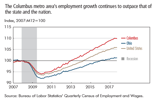 The Columbus metro area's employment growth continues to outpace that of the state and the nation.