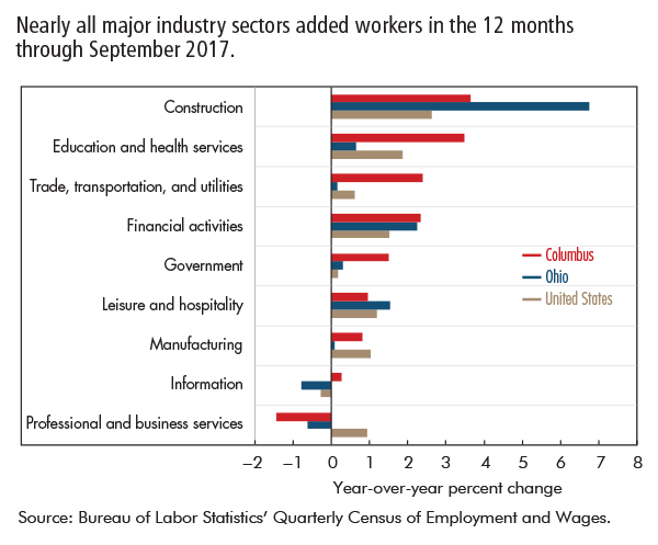 Nearly all major industry sectors added workers in the 12 months through September 2017.