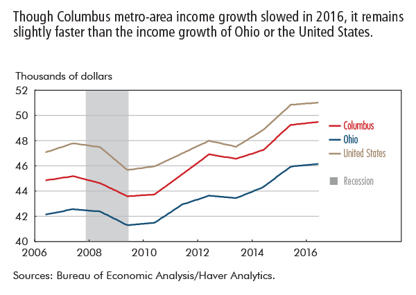 Though Columbus metro-area income growth slowed in 2016, it remains slightly faster than the income growth of Ohio or the United States.
