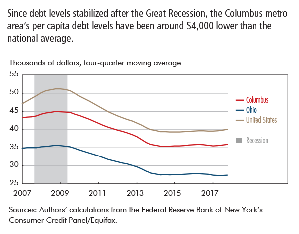 Since debt levels stabilized after the Great Recession, the Columbus metro area's per capita debt levels have been around $4,000 lower than the national average.