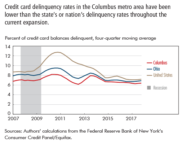 Credit card delinquency rates in the Columbus metro area have been lower than the state's or nation's delinquency rates throughout the current expansion.