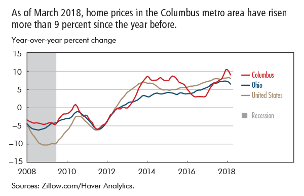 As of March 2018, home prices in the Columbus metro area have risen more than 9 percent since the year before.