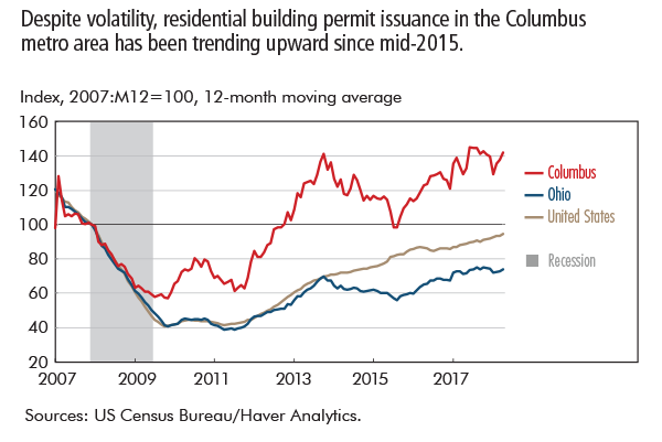Despite volatility, residential building permit issuance in the Columbus metro area has been trending upward since mid-2015.