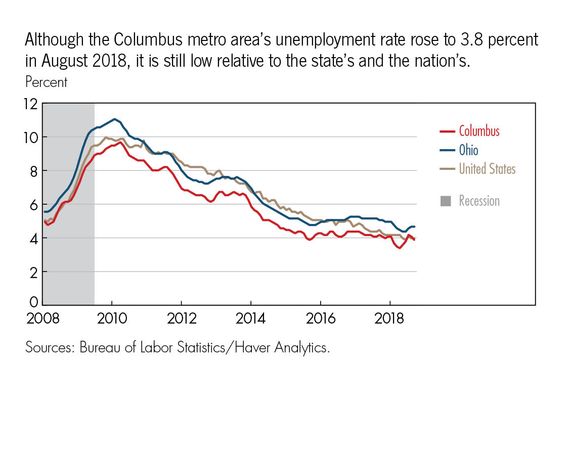 Although the Columbus metro area's unemployment rate rose to 3.8 percent in August 2018, it is still low relative to the state's and the nation's.