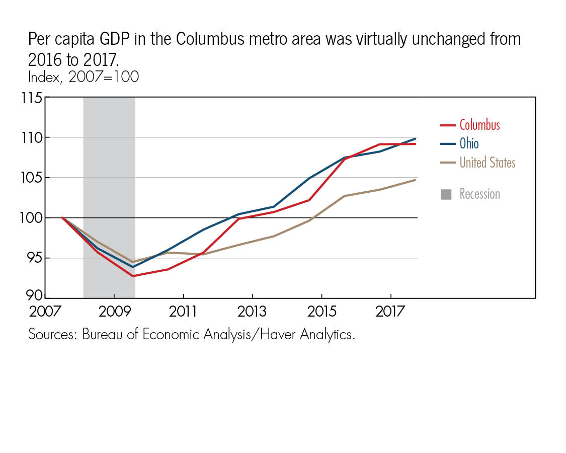 Per capita GDP in the Columbus metro area was virtually unchanged from 2016 to 2017.