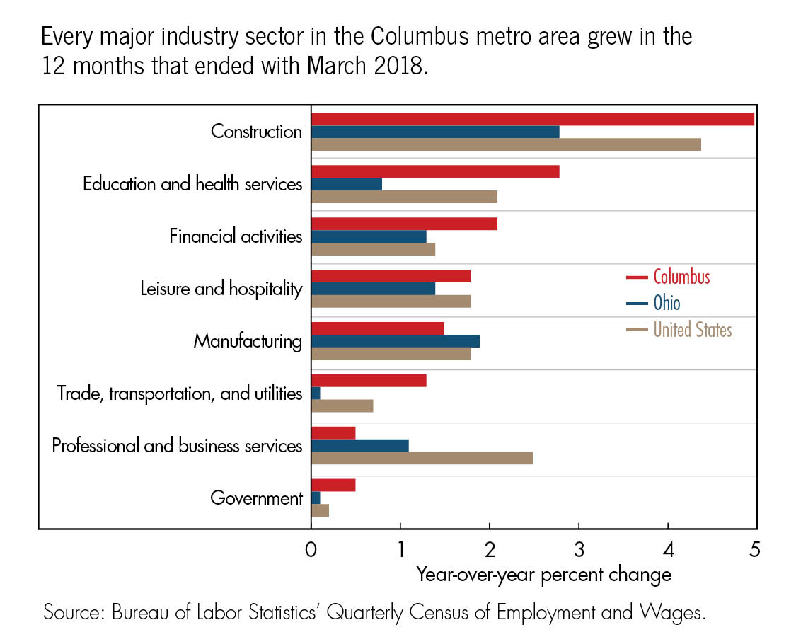 Every major industry sector in the Columbus metro area grew in the  12 months that ended with March 2018.