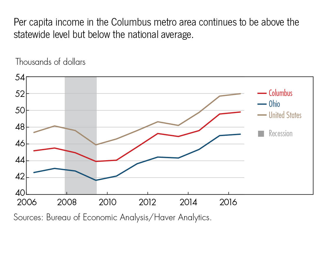 Per capita income in the Columbus metro area continues to be above the statewide level but below the national average.