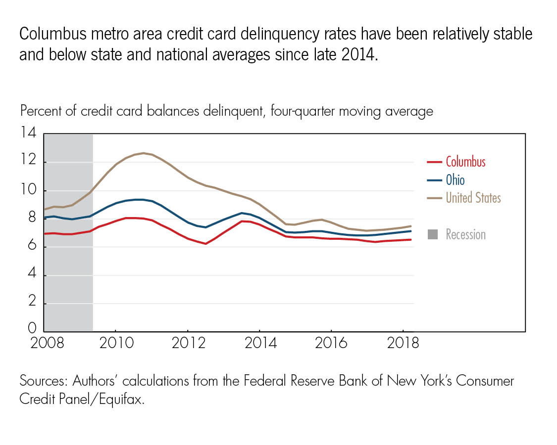 Columbus metro area credit card delinquency rates have been relatively stable and below state and national averages since late 2014.