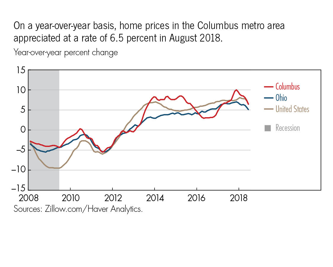 On a year-over-year basis, home prices in the Columbus metro area  appreciated at a rate of 6.5 percent in August 2018.