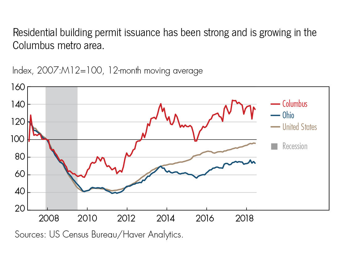 Residential building permit issuance has been strong and is growing in the Columbus metro area.