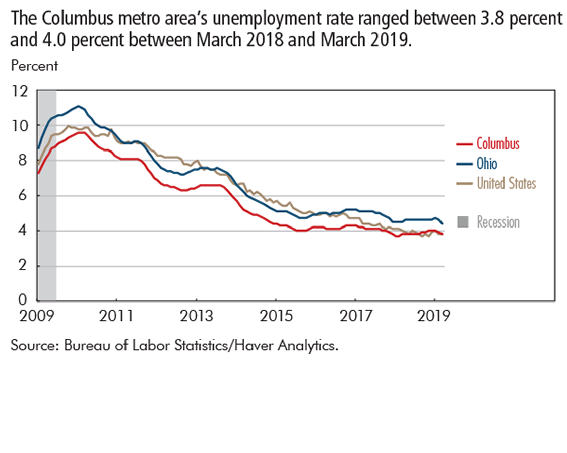 The Columbus metro area's unemployment rate ranged between 3.8 percent and 4.0 percent between March 2018 and March 2019.