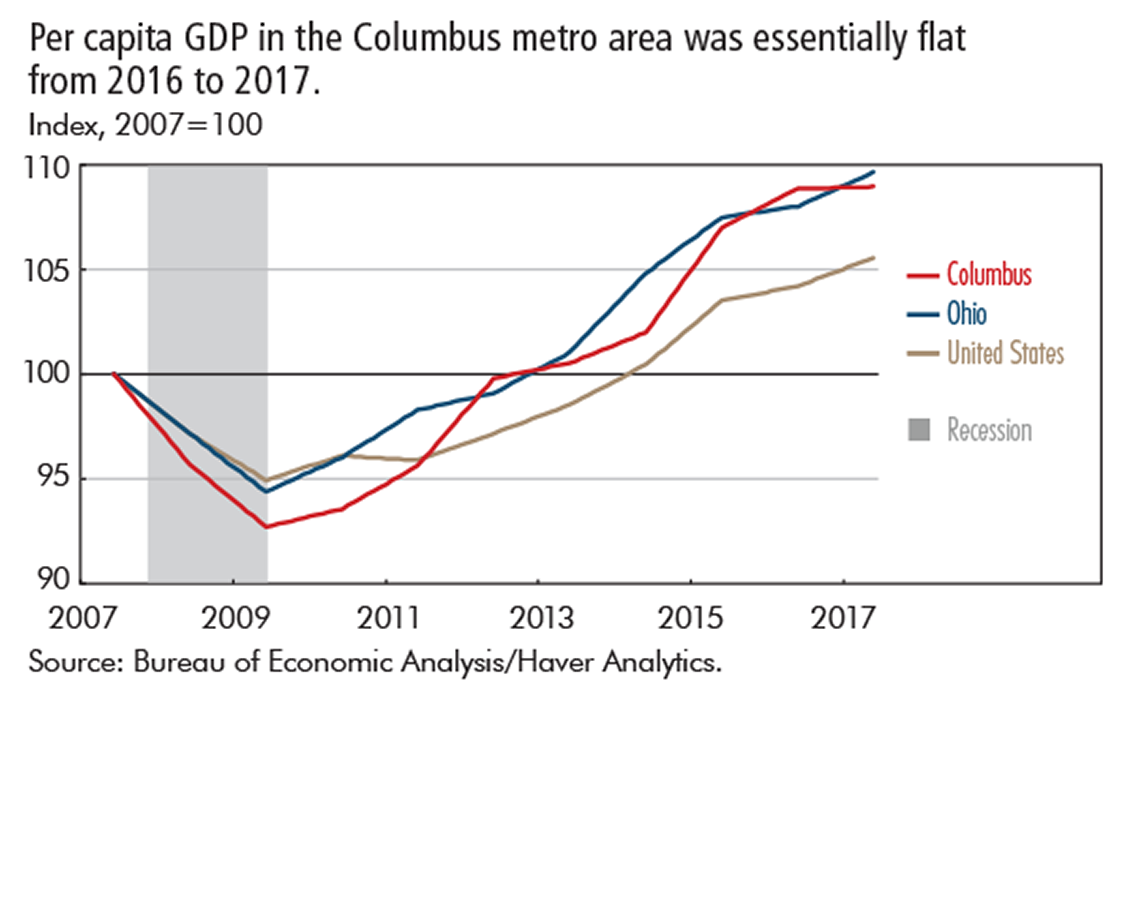 Per capita GDP in the Columbus metro area was essentially flat from 2016 to 2017.