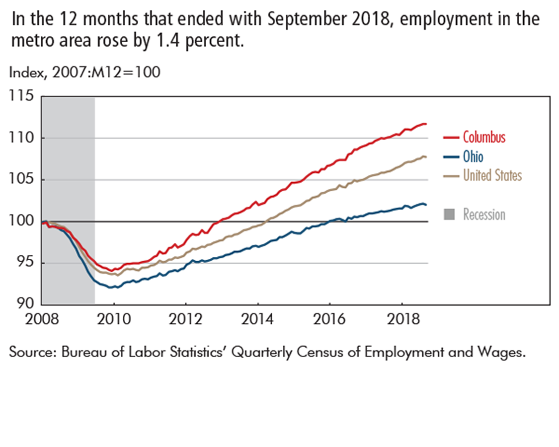 In the 12 months that ended with September 2018, employment in the metro area rose by 1.4 percent.