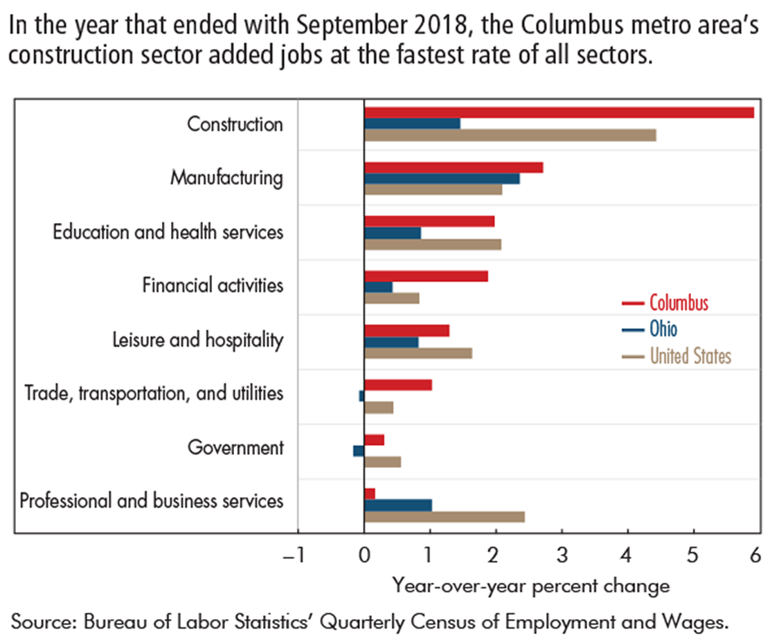 In the year that ended with September 2018, the Columbus metro area's construction sector added jobs at the fastest rate of all sectors.