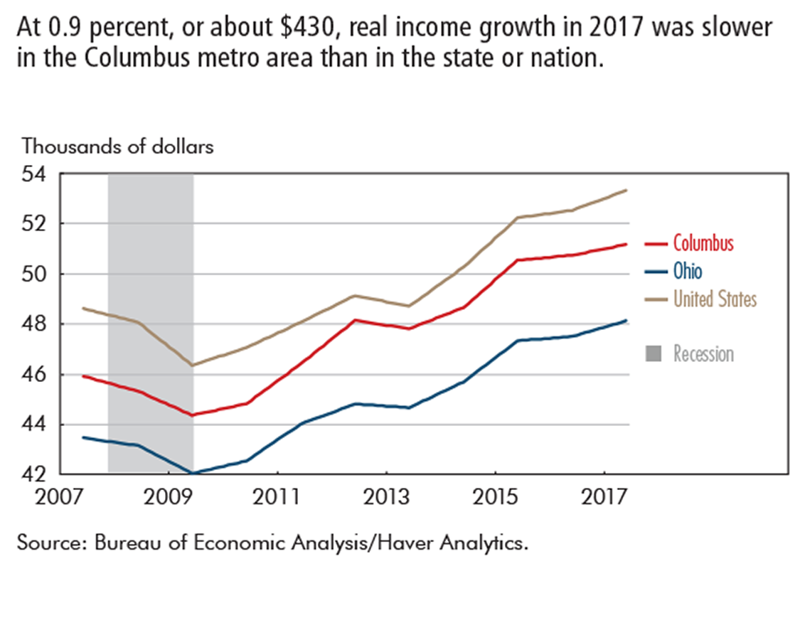 At 0.9 percent, or about $430, real income growth in 2017 was slower in the Columbus metro area than in the state or nation.