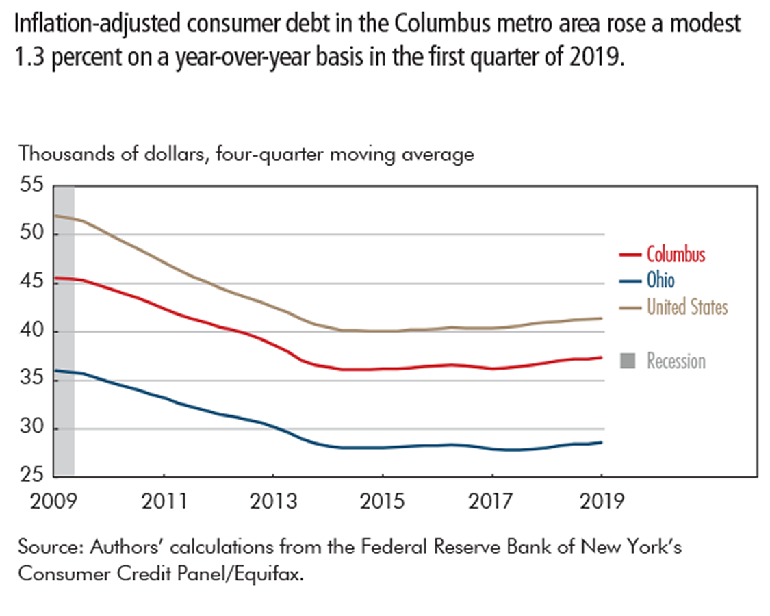 Inflation-adjusted consumer debt in the Columbus metro area rose a modest 1.3 percent on a year-over-year basis in the first quarter of 2019.