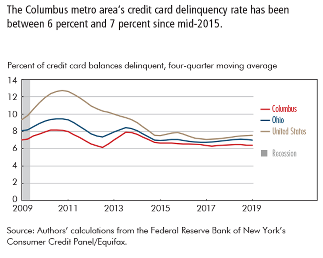 The Columbus metro area's credit card delinquency rate has been between 6 percent and 7 percent since mid-2015.