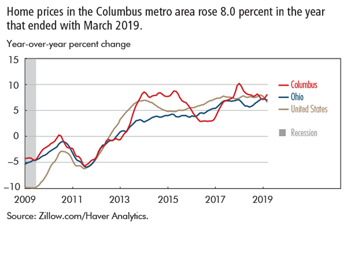 Home prices in the Columbus metro area rose 8.0 percent in the year that ended with March 2019.