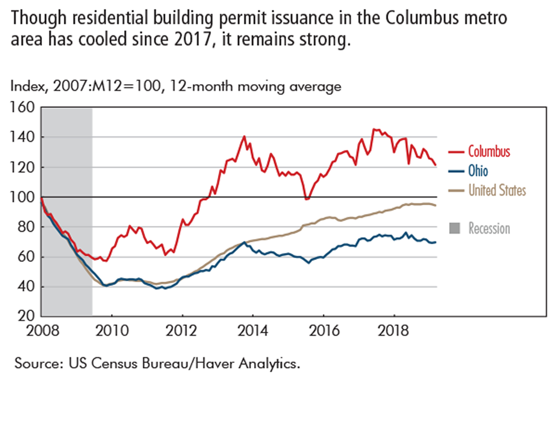 Though residential building permit issuance in the Columbus metro area has cooled since 2017, it remains strong.