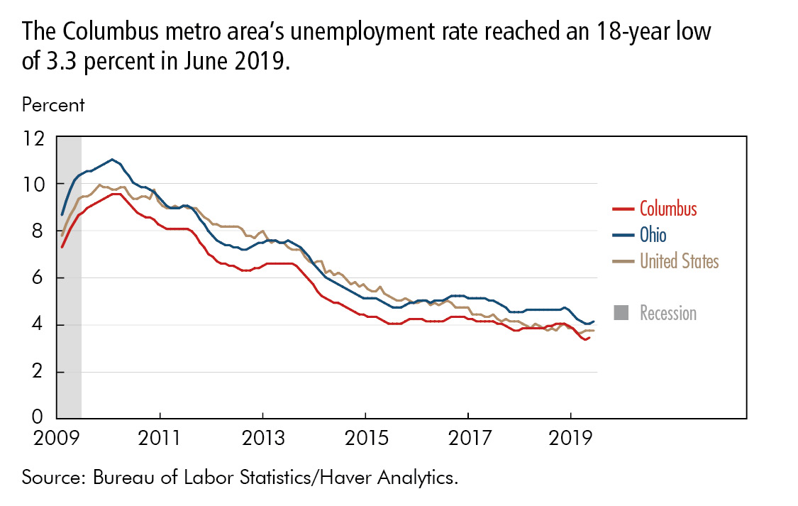 The Columbus metro area's unemployment rate reached an 18-year low  of 3.3 percent in June 2019.