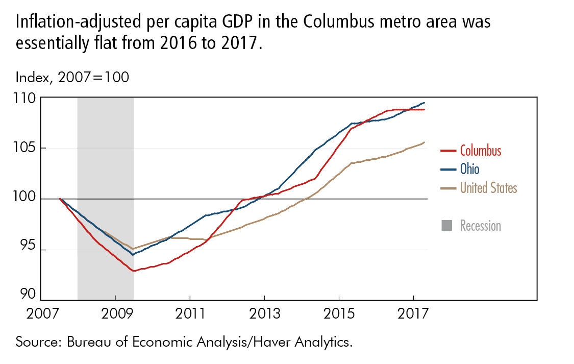Inflation-adjusted per capita GDP in the Columbus metro area was  essentially flat from 2016 to 2017.