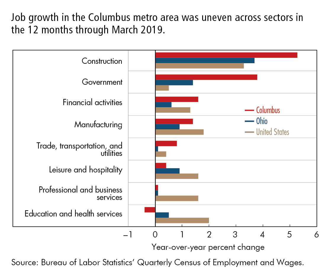 Job growth in the Columbus metro area was uneven across sectors in  the 12 months through March 2019.