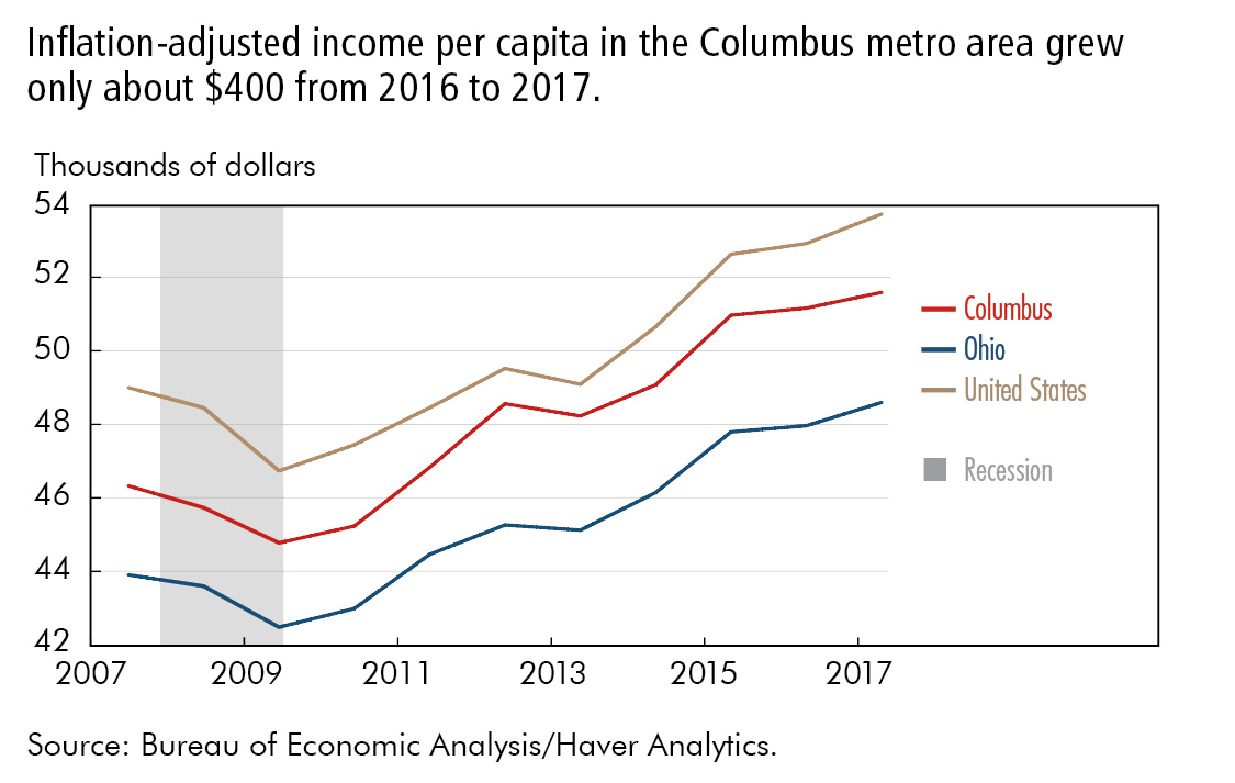 Inflation-adjusted income per capita in the Columbus metro area grew only about $400 from 2016 to 2017.