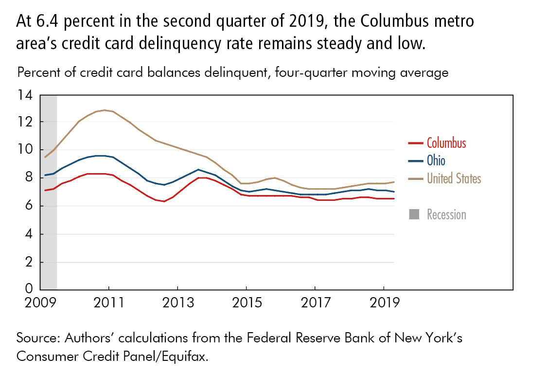 At 6.4 percent in the second quarter of 2019, the Columbus metro area's credit card delinquency rate remains steady and low.