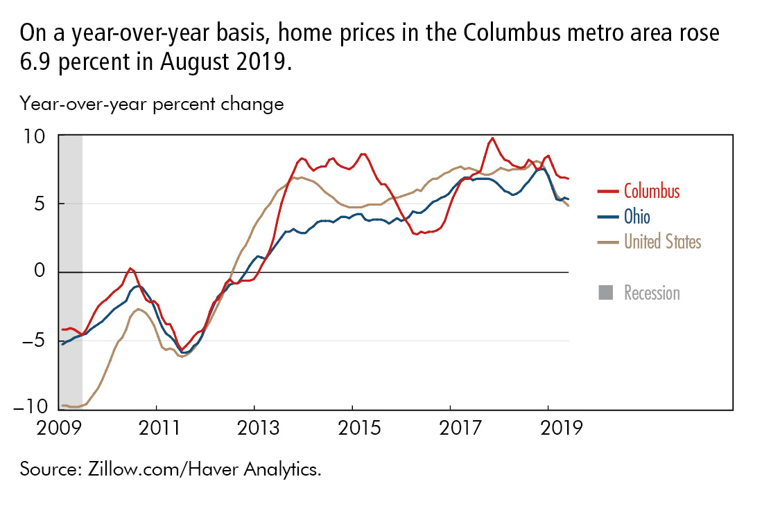 On a year-over-year basis, home prices in the Columbus metro area rose 6.9 percent in August 2019.