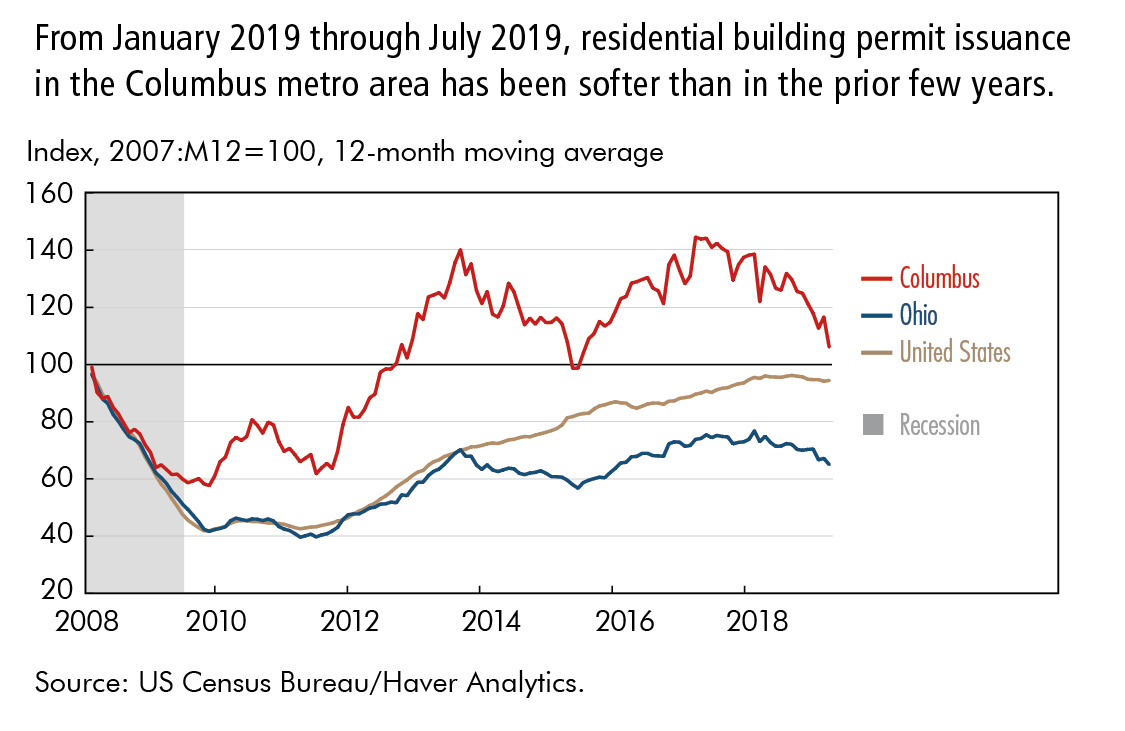 From January 2019 through July 2019, residential building permit issuance  in the Columbus metro area has been softer than in the prior few years.