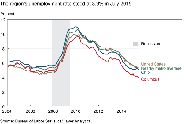 The region's unemployment rate stood at 3.9% in July 2015