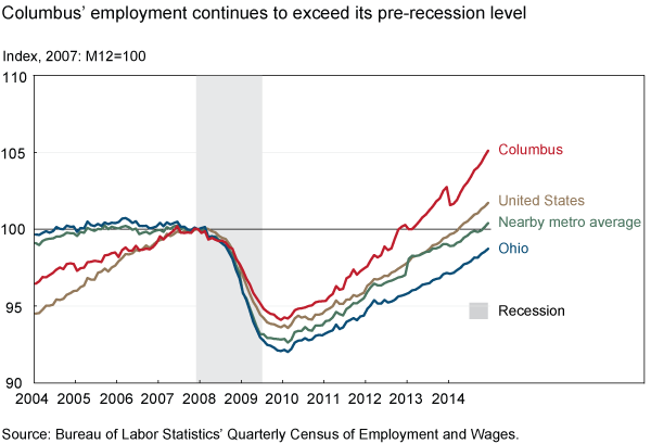 Columbus' employment continues to exceed its pre-recession level
