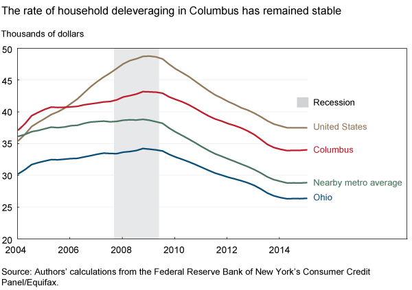 The rate of household deleveraging in Columbus has remained stable