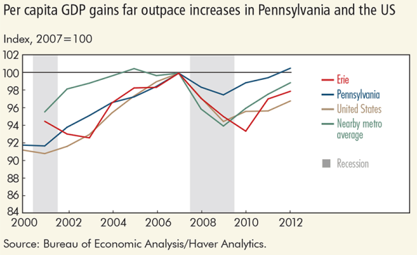 Per capita GDP gains far outpace increases in Pennsylvania and the US