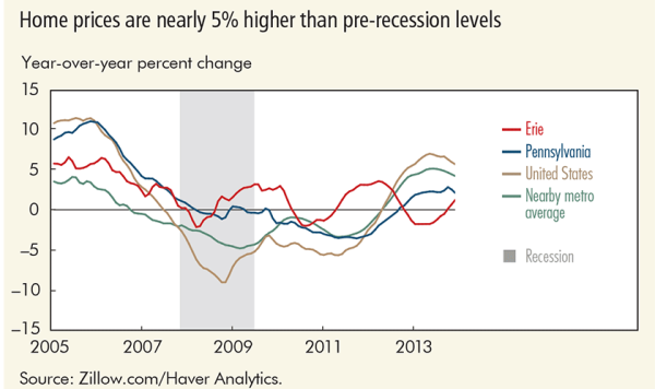 Home prices are nearly 5% higher than pre-recession levels