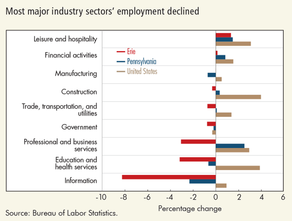 Most major industry sectors' employment declined