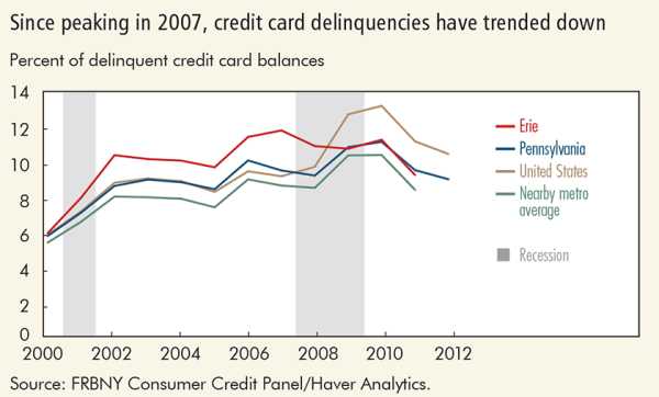 Since peaking 2007, credit card delinquencies have trended down